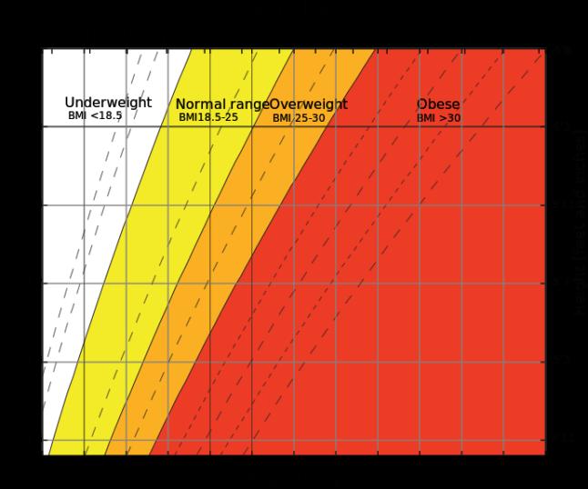 690px-Body_mass_index_chart_svg