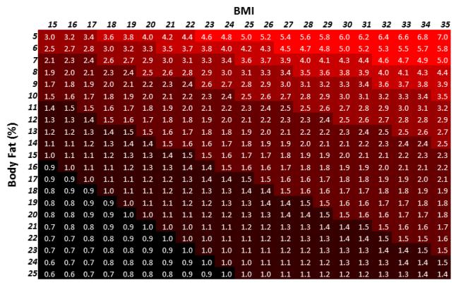 Beast Index Chart